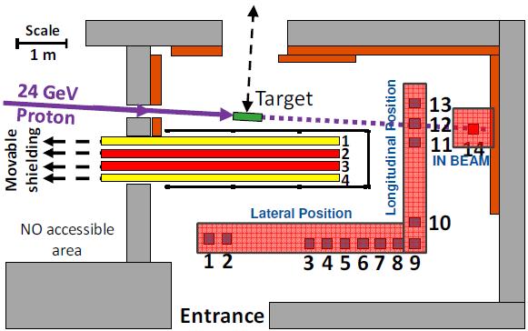 The-CHARM-Irradiation-Area-II