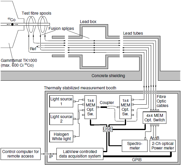 Typical Irradiation Setup
