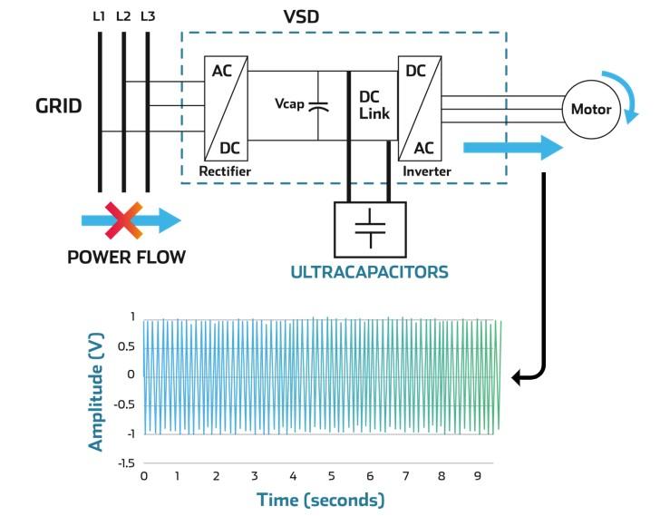VSD backup ultracapacitors skeleton technologies