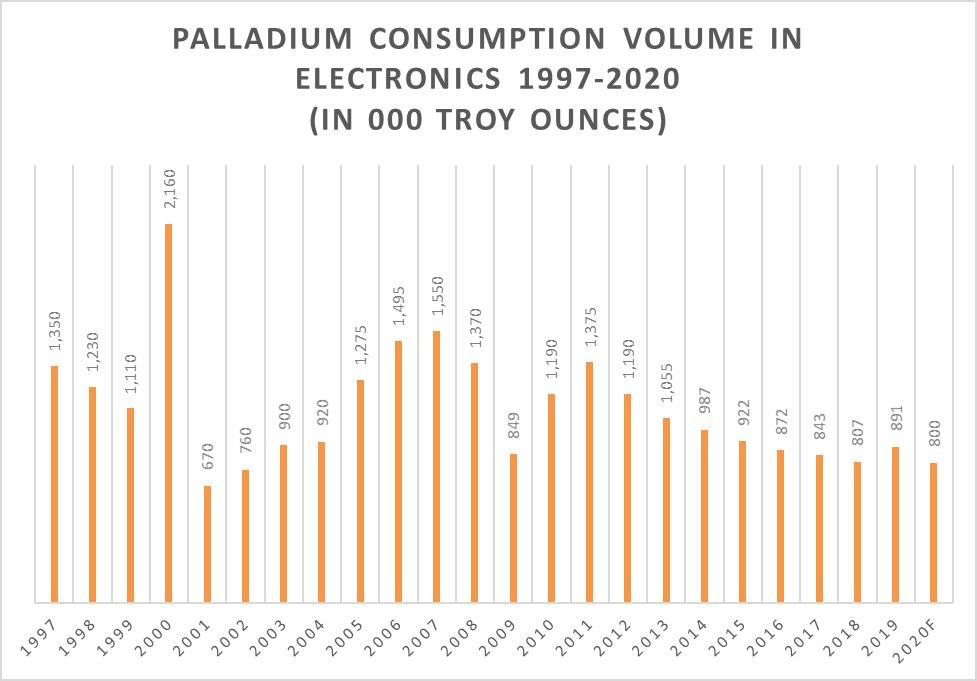 Volume of Palladium Consumption in Electronics, 1997-2020