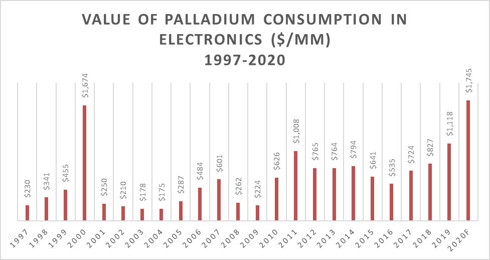 value of Palladium Consumption in Electronics, 1997-2020