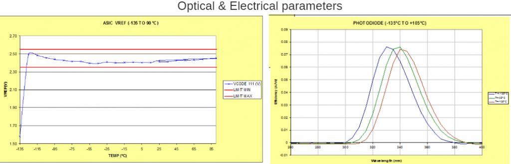 optical-electrical-parameters