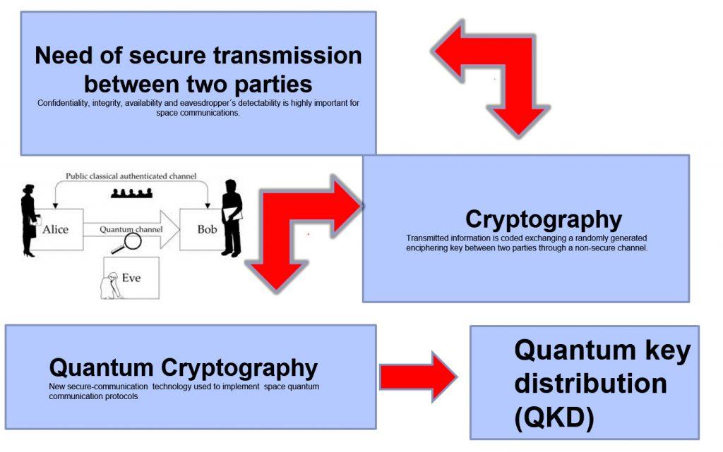 secure-transmission-Quantum-communication