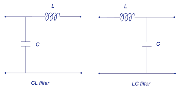 Illustration of the insertion loss of a filter