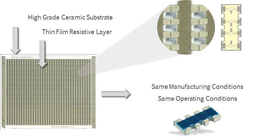 Ceramic substrate for chip array resistors has four individual resistance values.