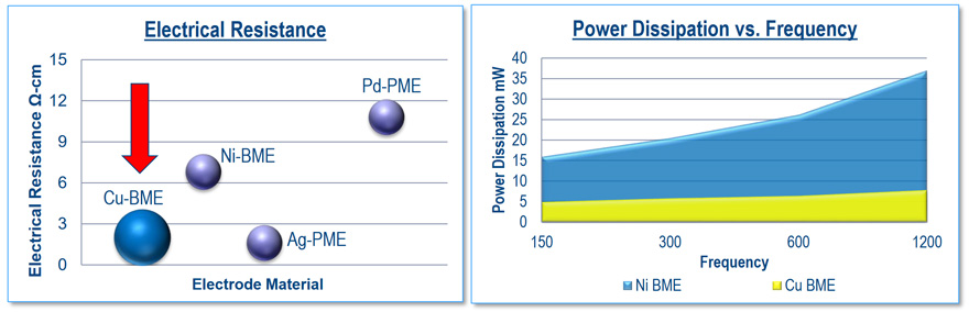Electrical resistance and power dissipation comparison of BME and PME RF MLCCs