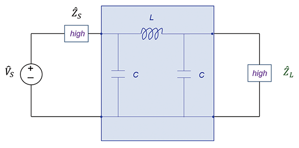 Filter configurations when both the source and the load impedances are high