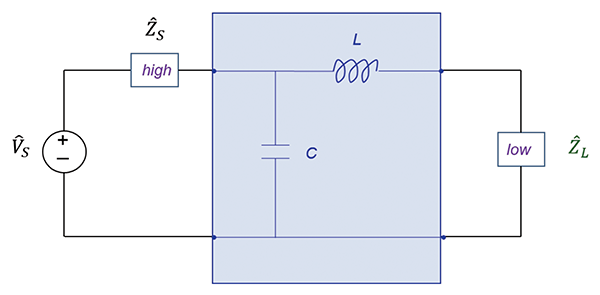 Filter configurations when the source impedance is low and the load impedance is high