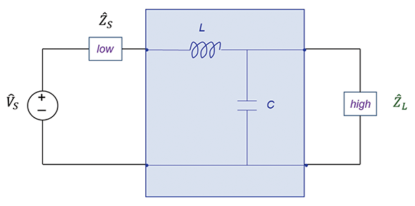 Figure 6: Filter configurations when the source impedance is low and the load impedance is high