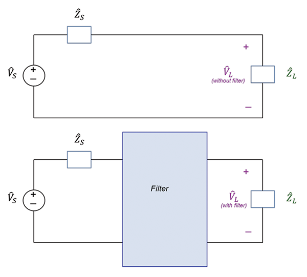 Figure 1: Illustration of the insertion loss of a filter