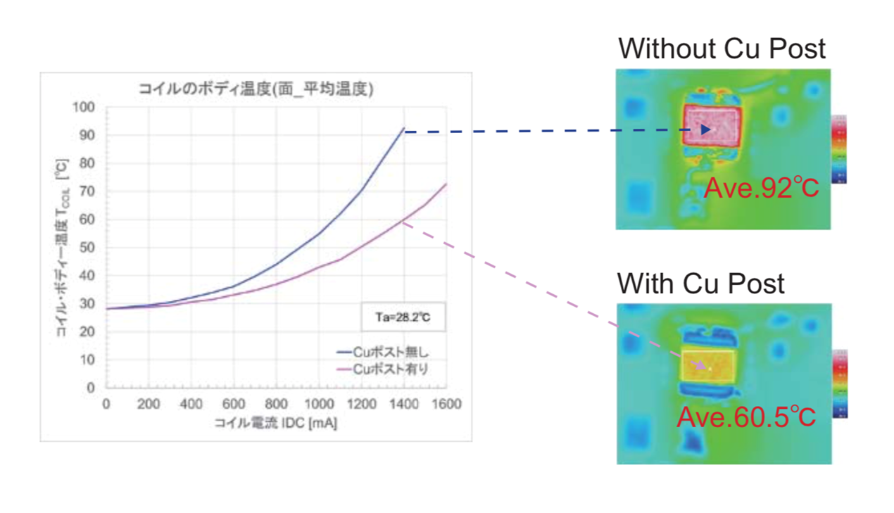 Improved heat dissipation characteristics by adopting Cu post