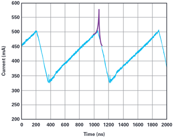 Inductor current measurement shown in blue and behavior of a saturated inductor added in purple.