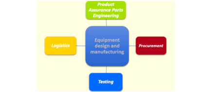 Product Assurance Support