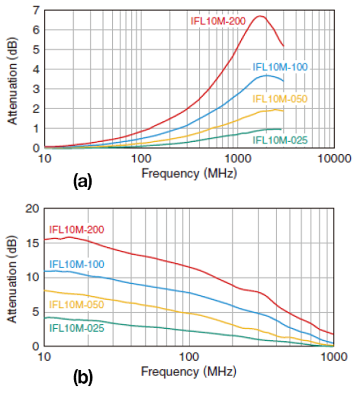 Figure 2. Shown are curves for transmission attenuation (a) and proximity attenuation (b).