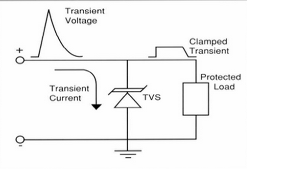 The TVS, which is simple to apply, is placed between the voltage source and the load
