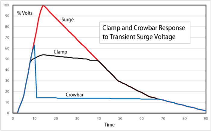 The basic response of a crowbar and a clamp to a short-lived surge
