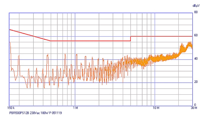 Figure 5 The AC-DC power supply of Figure 3 with external filter of Figure 4 added shows less total attenuation above 10 MHz than might be expected, demonstrating the need for confirmation measurements.