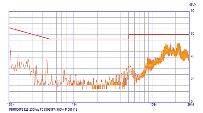 Figure 3 This EMI plot for an AC-DC power supply with internal filter shows good compliance with the emission limits.
