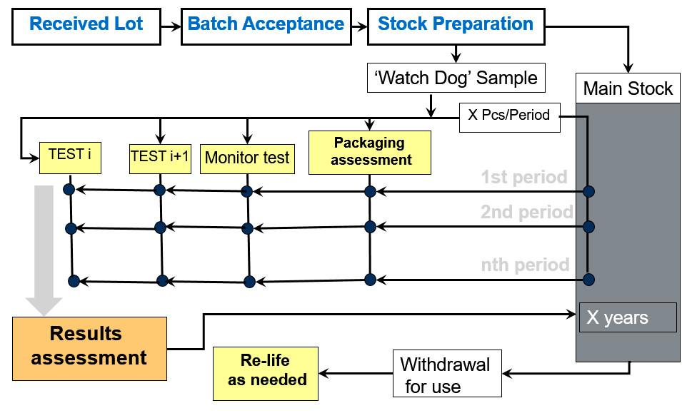 long-term-storage-stock-monitoring