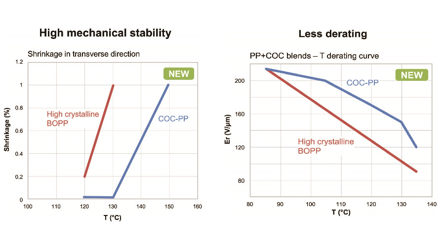 temperatures of up to +130 °C the new COC-PP material exhibits no shrinkage in a transverse directio