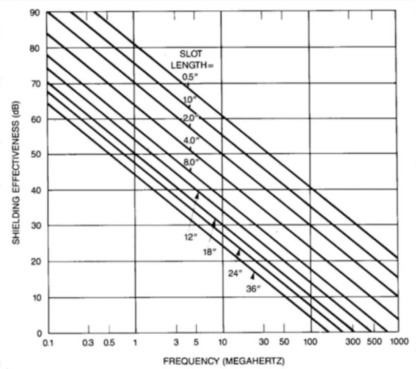 A chart of attenuation versus slot length