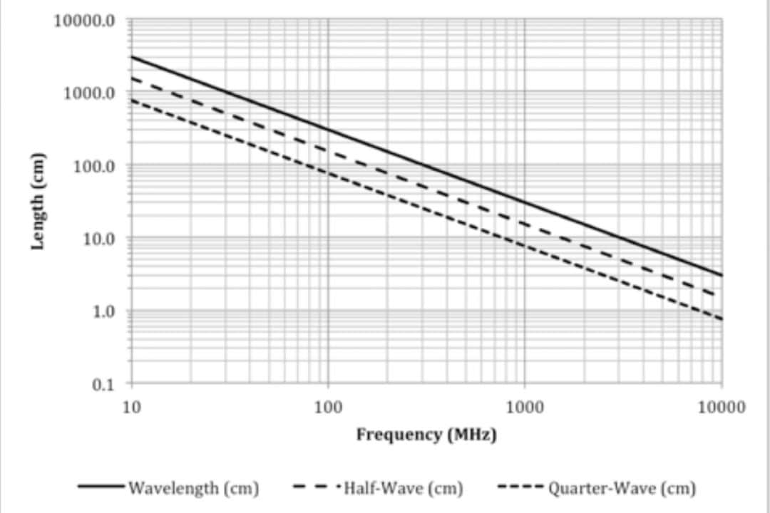 A handy chart for determining resonant frequency versus cable or slot length in free space.