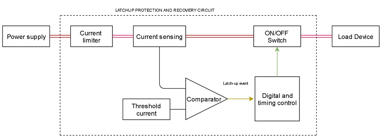 Figure 2 Block diagram for a typical Latch-up protection and recovery circuit