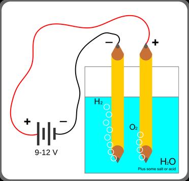 General block diagram of electrolysis