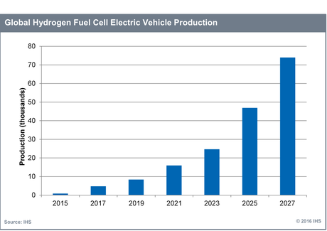 Global Hydrogen Fuel Cell Electric Vehicle Production