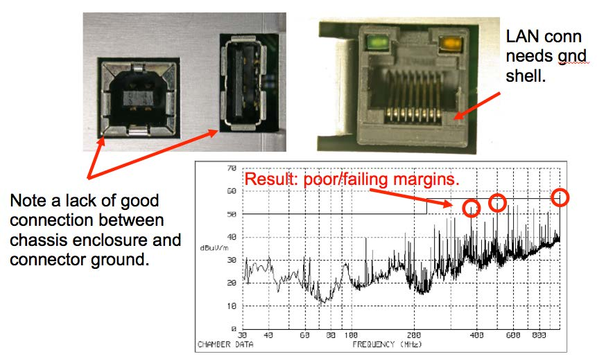 Figure 8: Result of a penetrating cable through a shielded enclosure, because of un-bonded I/O connectors to the shielded enclosure.