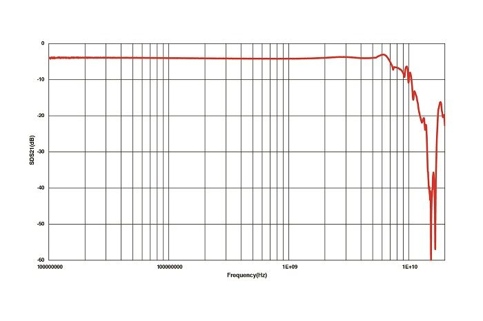 Fig. 5: SDS21 insertion loss plot of the Marki Microwave BAL-0009SMG balun