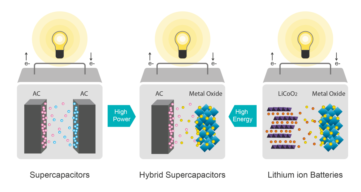 The hybrid design uses one electrode similar to a supercapacitor, and the other includes lithium a little like a battery
