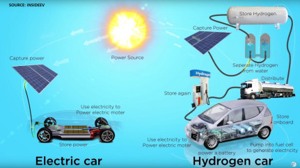 electric and hydrogen vehicle in comparison
