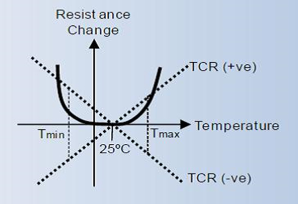 Fig. 3. Typical TCR characteristics of thick-film resistors.