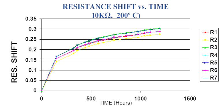 Fig. 5. The thin-film resistance shift with time at elevated temperature reveals that a significant amount of total resistance change occurs during the first 100 to 200 hours of operation.
