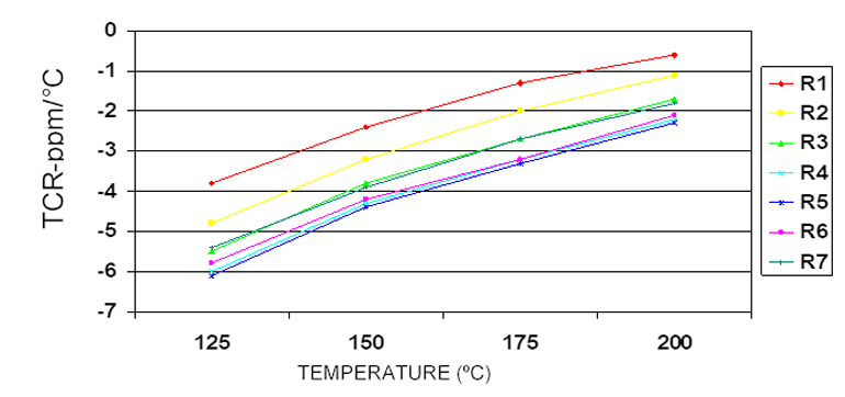 The TCR of thin-film resistors in a DIP network is shown at elevated temperature.