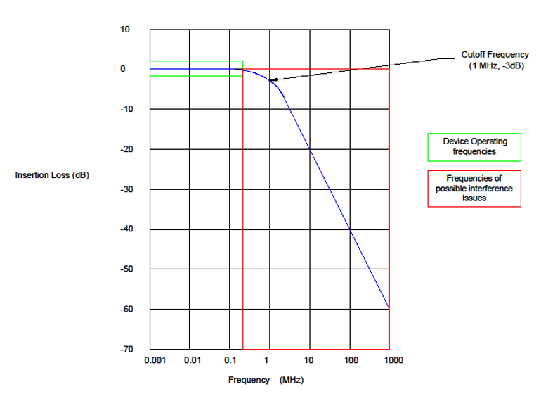 The cutoff frequency needs to be above the operating frequencies of the device.