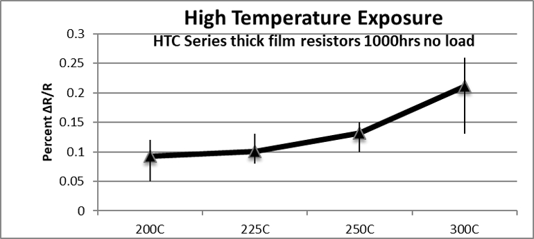 The effects of high-temp exposure are demonstrated by 1000-hr no-load resistance change