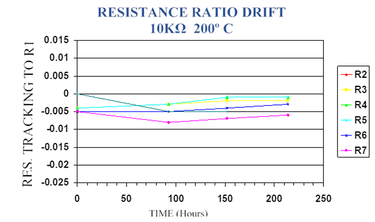 The plot illustrates the ratio drift between resistors in a high-temperature resistor network.