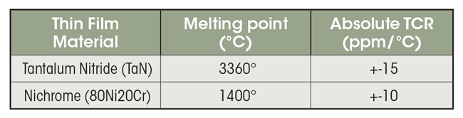 The table illustrates characteristics of common thin-film resistor materials.