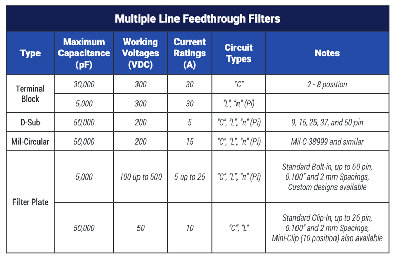 ig. 15. When there's a need to filter multiple I/O or power lines, multiple-line components are available.