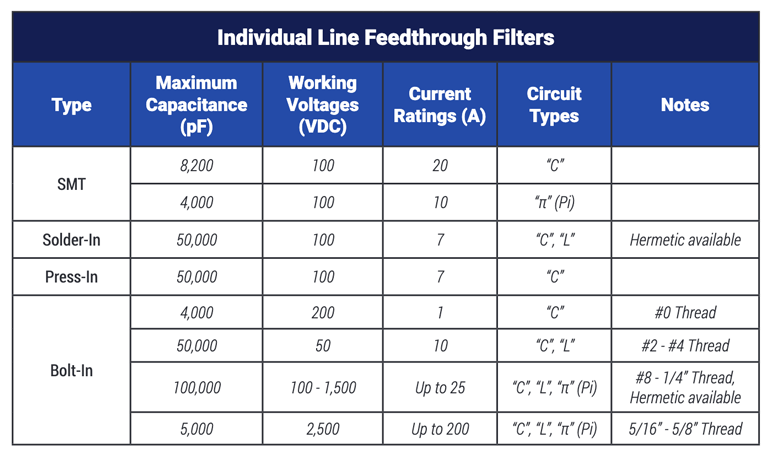 The maximum capacitance varies depending on the type of feedthrough filter you use.
