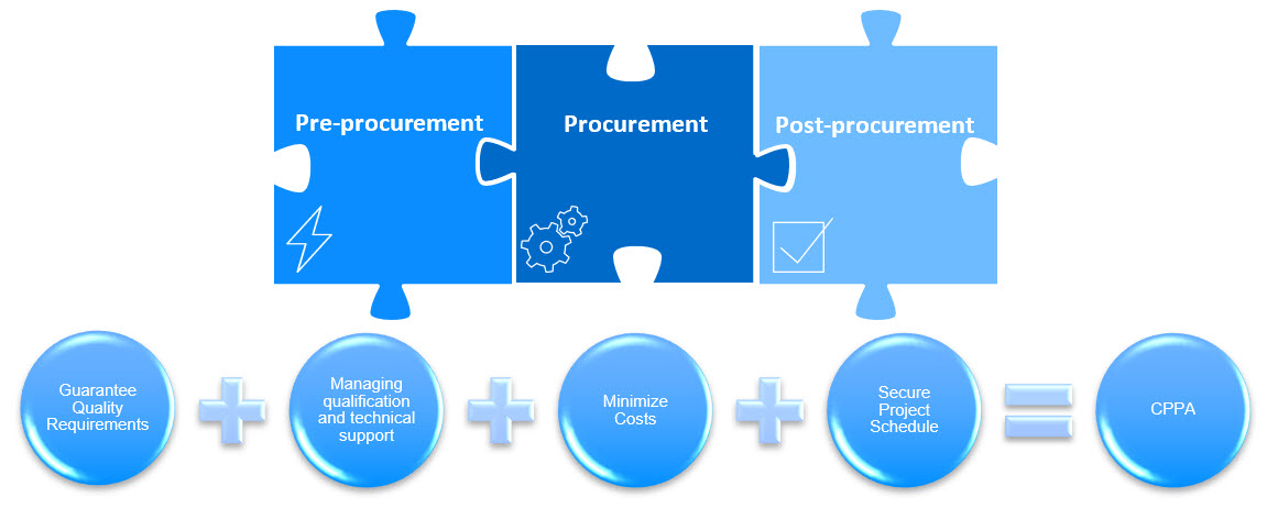 Benefits of a coordinated procurement agency for EEE parts