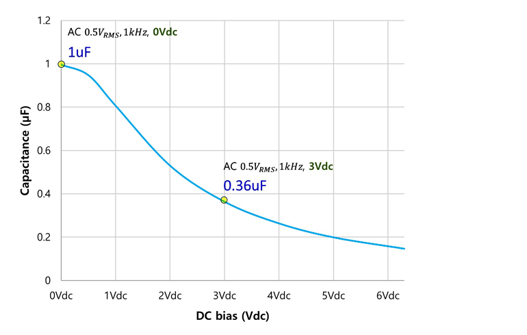 Figure 1. In this plot, we see how effective capacitance drops as the applied dc bias voltage increases.