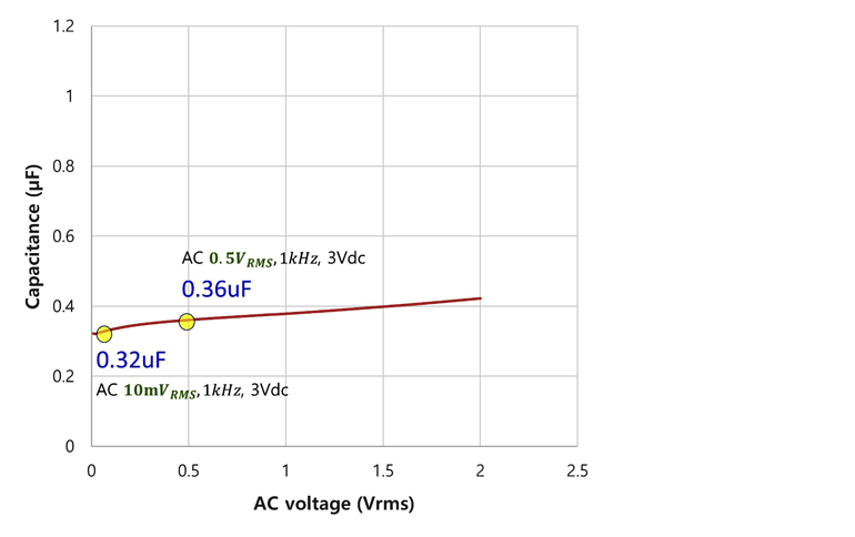 Figure 2. Shown are effective capacitances at different ac voltage levels with application of a 3-V dc bias voltage.