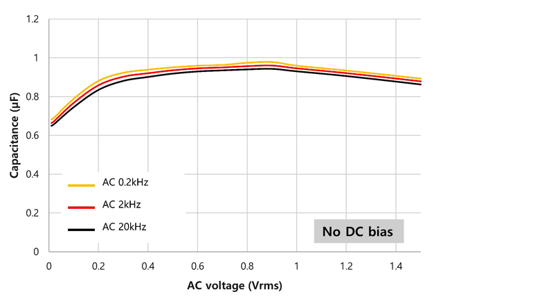 Figure 3. The ac voltage level influences effective capacitance without dc bias applied, as shown in this plot.