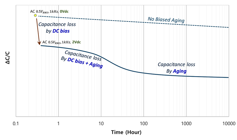 Figure 6. The effective capacitance of MLCC aging under dc bias drops below the linear sum of capacitance drop from dc bias and when it's combined with the aging effect.