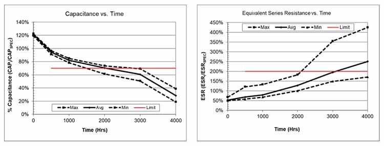 Figure 3: This pair of graphs illustrates capacitance vs. time (left) and ESR vs. time (right) for the self-balancing SCMT22C505PRBA0 SCM Series supercapacitor at 85°C and full rated voltage (5V) for 4,000 hours.