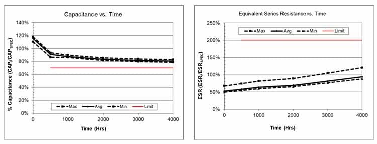Figure 5: This pair of graphs illustrates capacitance vs. time (left) and ESR vs. time (right) for the self-balancing SCMT22C505PRBA0 SCM Series supercapacitor at 85°C and 80% rated voltage (4.0V) for 4,000 hours.