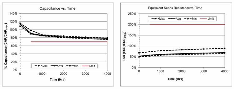 Figure 6: This pair of graphs shows capacitance vs. time (left) and ESR vs. time (right) for the self-balancing SCMT22C505PRBA0 SCM Series supercapacitor at 85°C at 70% rated voltage (3.5V) for 4,000 hours.